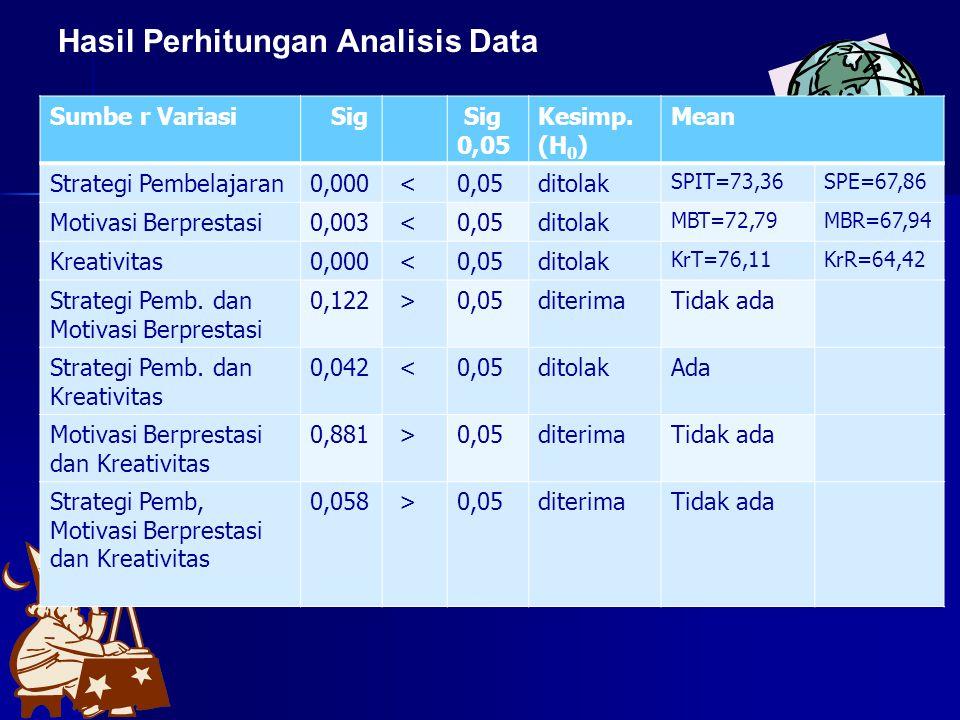Hasil Perhitungan Analisis Data