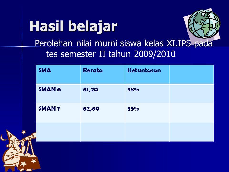 Hasil belajar Perolehan nilai murni siswa kelas XI.IPS pada tes semester II tahun 2009/2010. SMA. Rerata.
