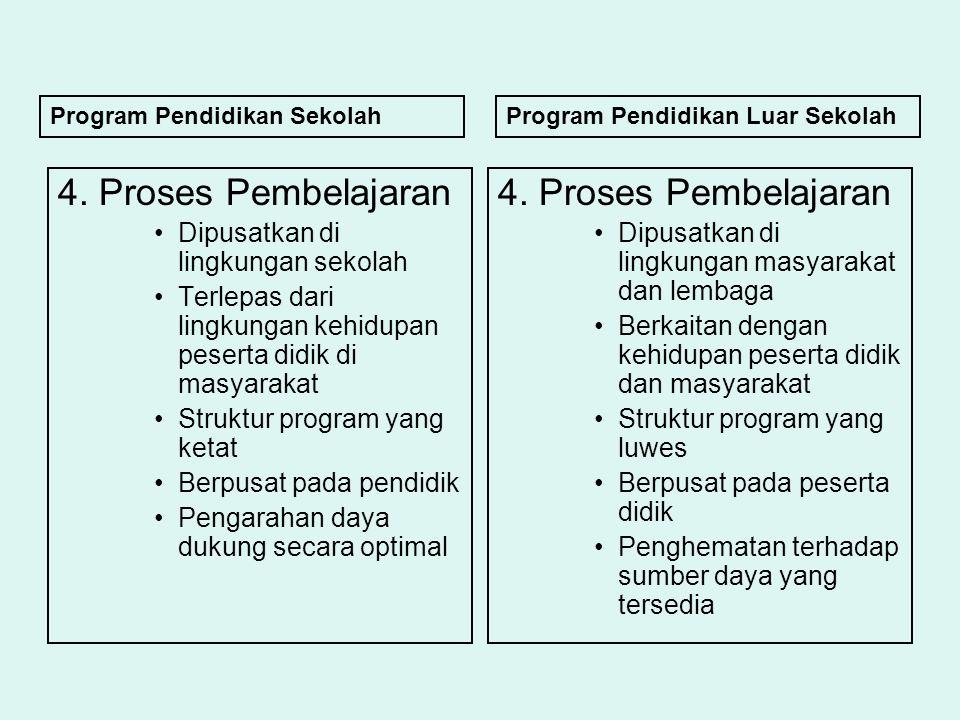 4. Proses Pembelajaran 4. Proses Pembelajaran