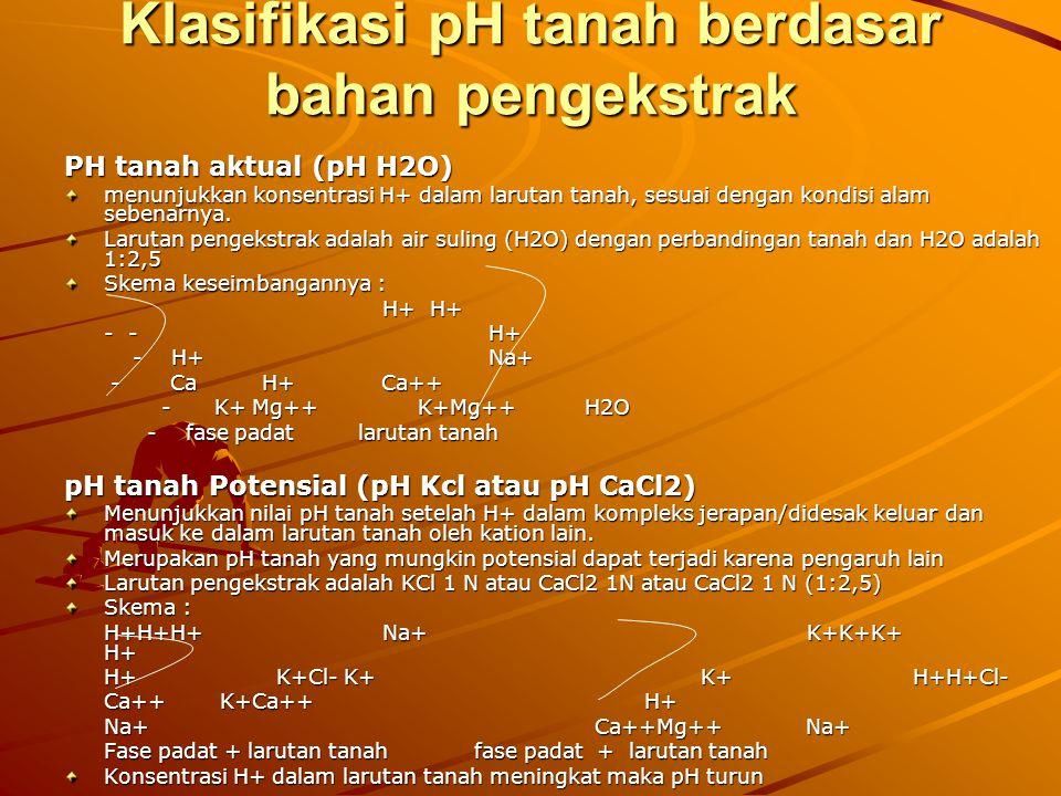 Klasifikasi pH tanah berdasar bahan pengekstrak