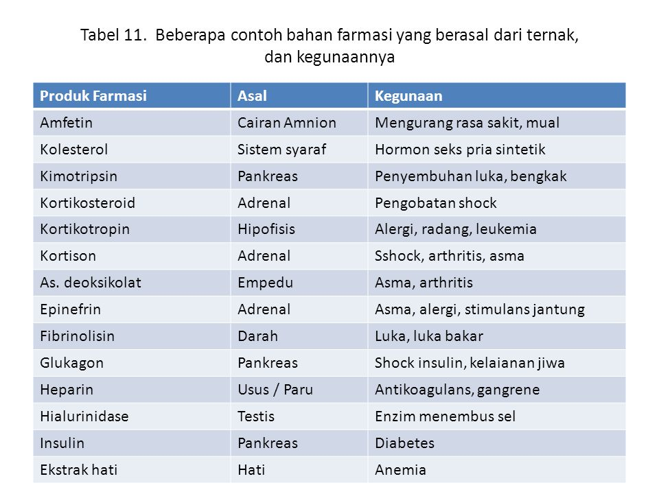 Tabel 11. Beberapa contoh bahan farmasi yang berasal dari ternak, dan kegunaannya
