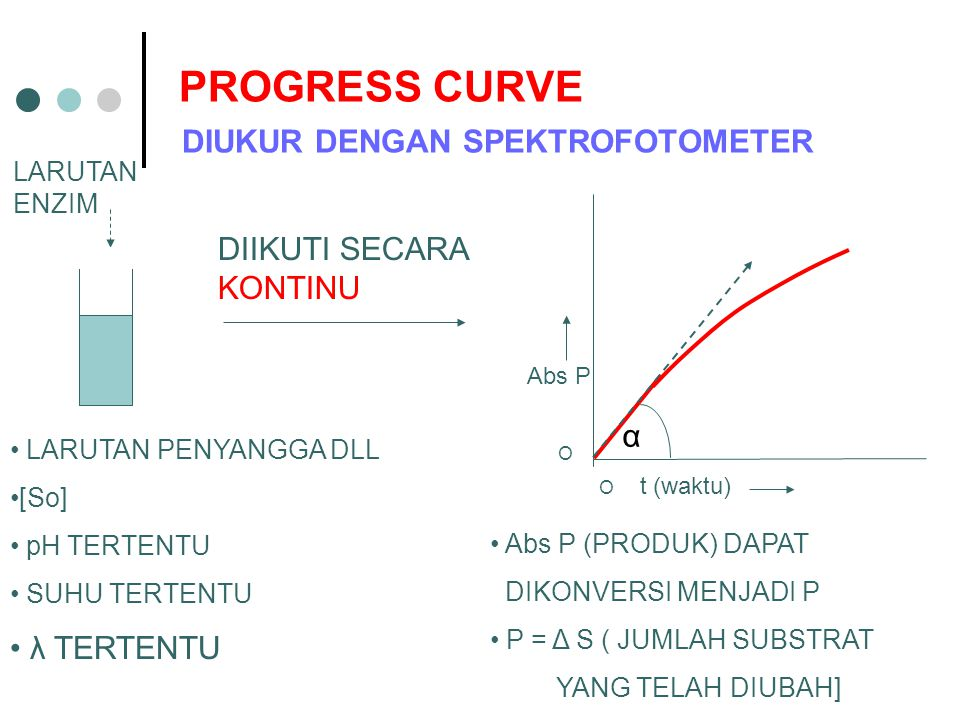 PROGRESS CURVE DIUKUR DENGAN SPEKTROFOTOMETER