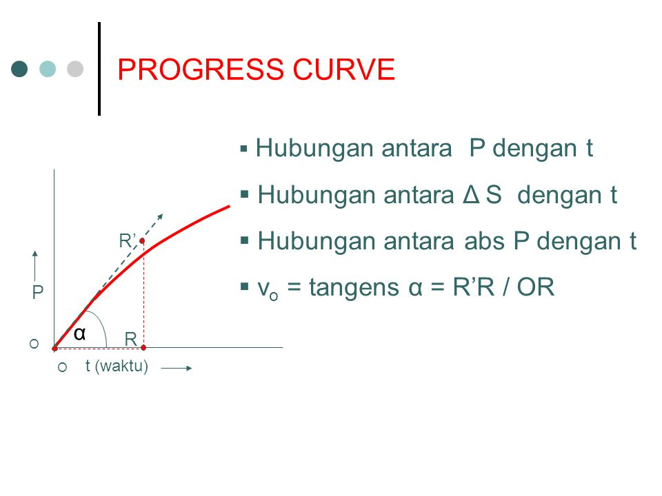 PROGRESS CURVE Hubungan antara Δ S dengan t