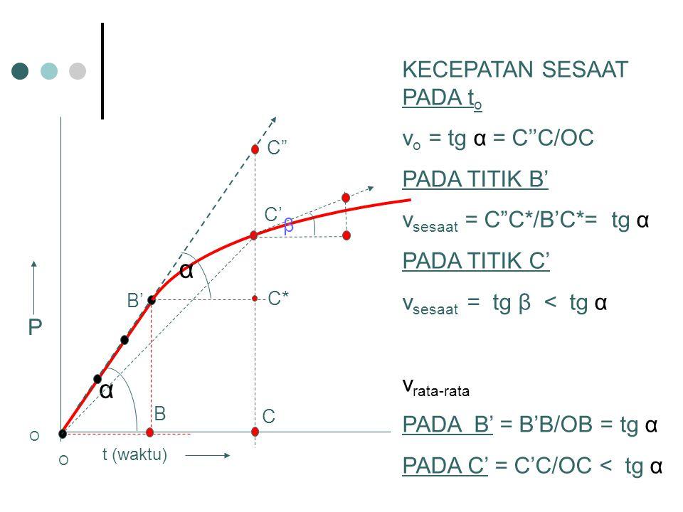 α KECEPATAN SESAAT PADA to vo = tg α = C''C/OC PADA TITIK B'
