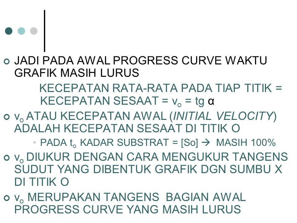 JADI PADA AWAL PROGRESS CURVE WAKTU GRAFIK MASIH LURUS