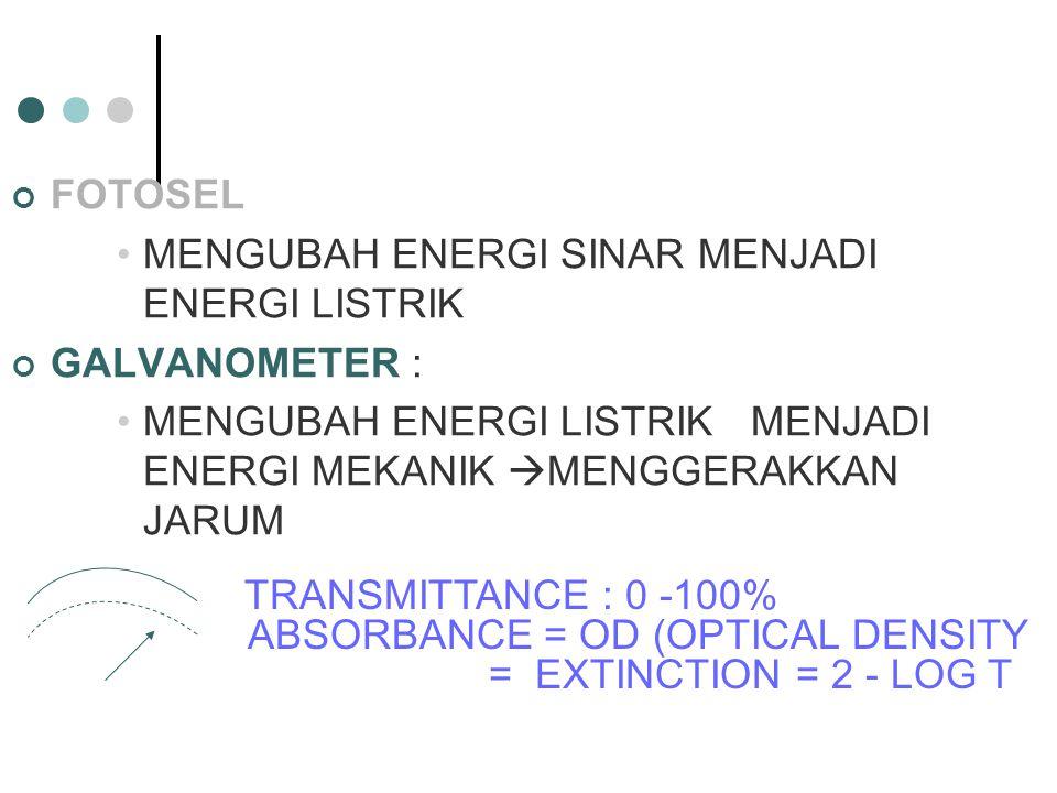 MENGUBAH ENERGI SINAR MENJADI ENERGI LISTRIK GALVANOMETER :