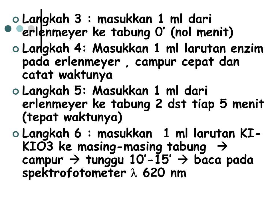 Langkah 3 : masukkan 1 ml dari erlenmeyer ke tabung 0' (nol menit)