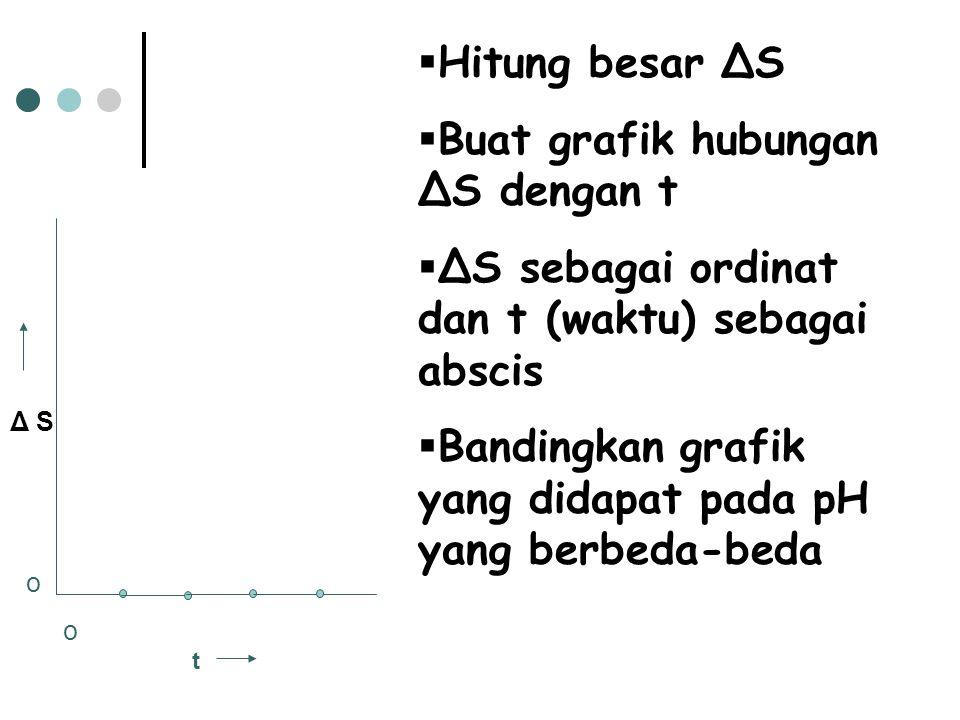 Buat grafik hubungan ΔS dengan t
