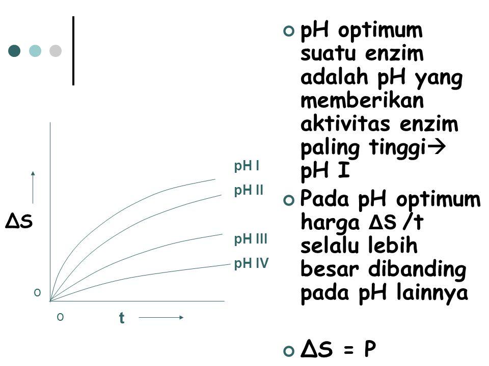 pH optimum suatu enzim adalah pH yang memberikan aktivitas enzim paling tinggi pH I