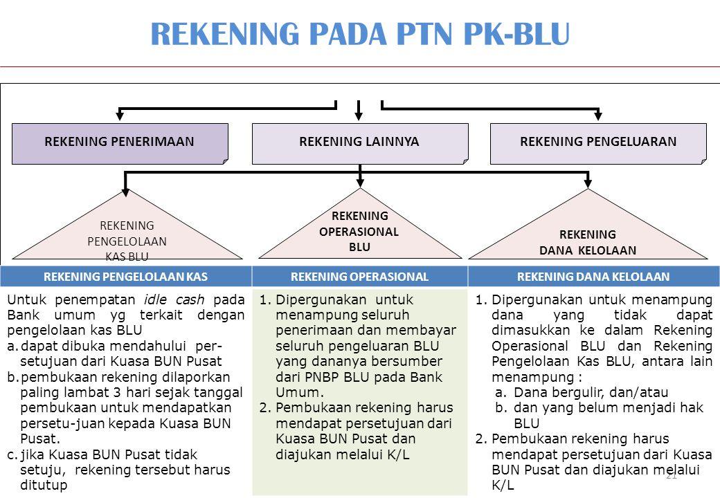 REKENING PADA PTN PK-BLU
