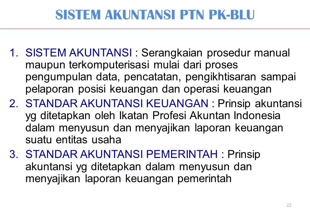 SISTEM AKUNTANSI PTN PK-BLU