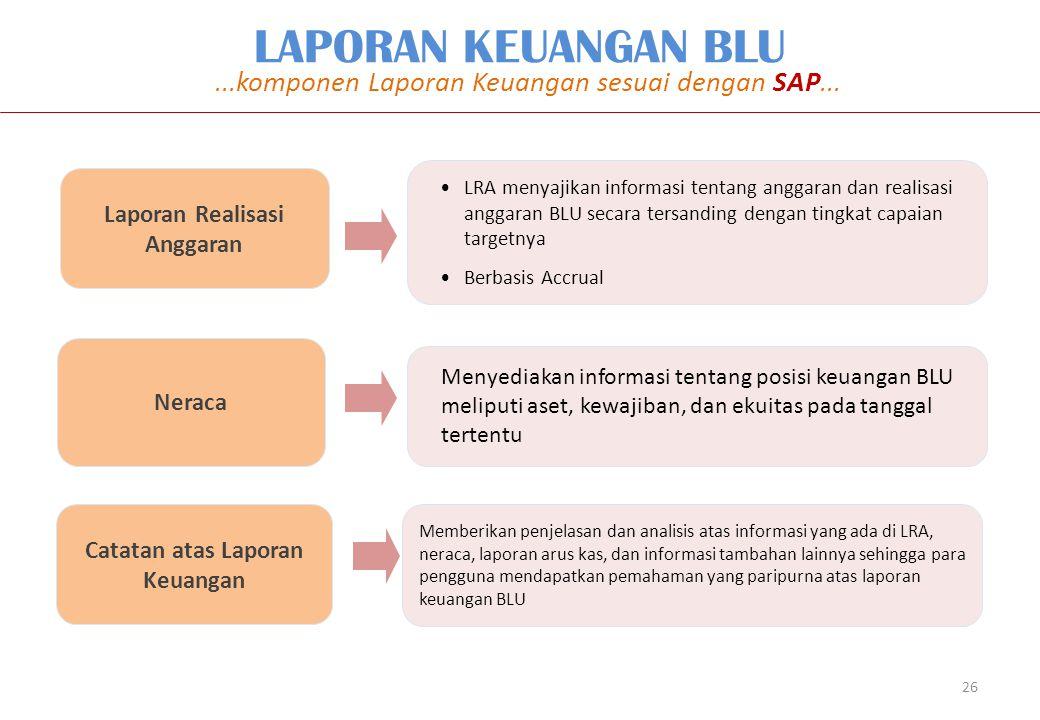 Laporan Realisasi Anggaran Catatan atas Laporan Keuangan