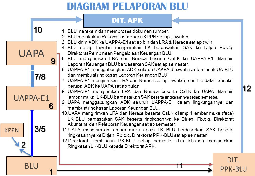UAPA DIAGRAM PELAPORAN BLU UAPPA-E1 BLU 10 9 7/8 12 6 3/5 2 1 DIT.