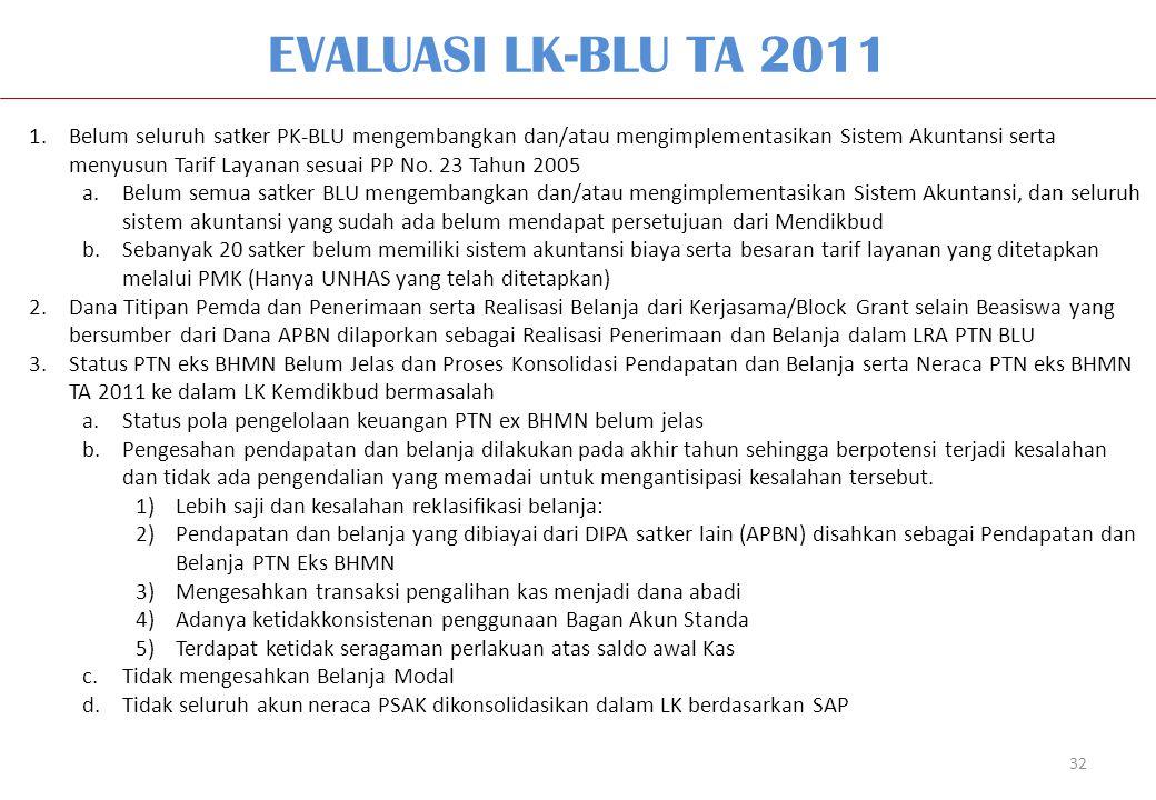 EVALUASI LK-BLU TA 2011