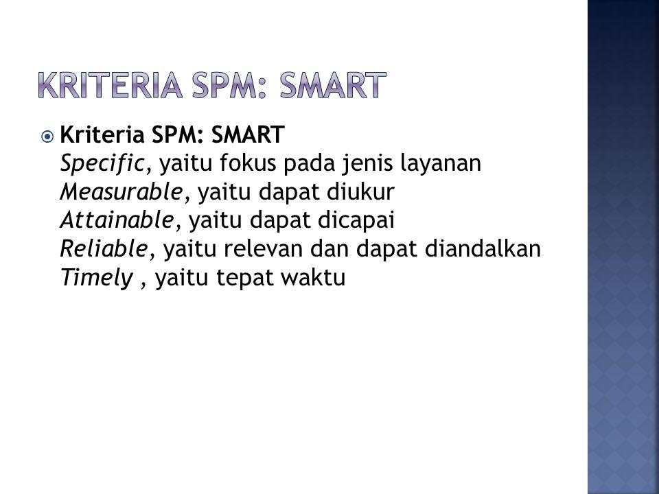 Kriteria SPM: SMART