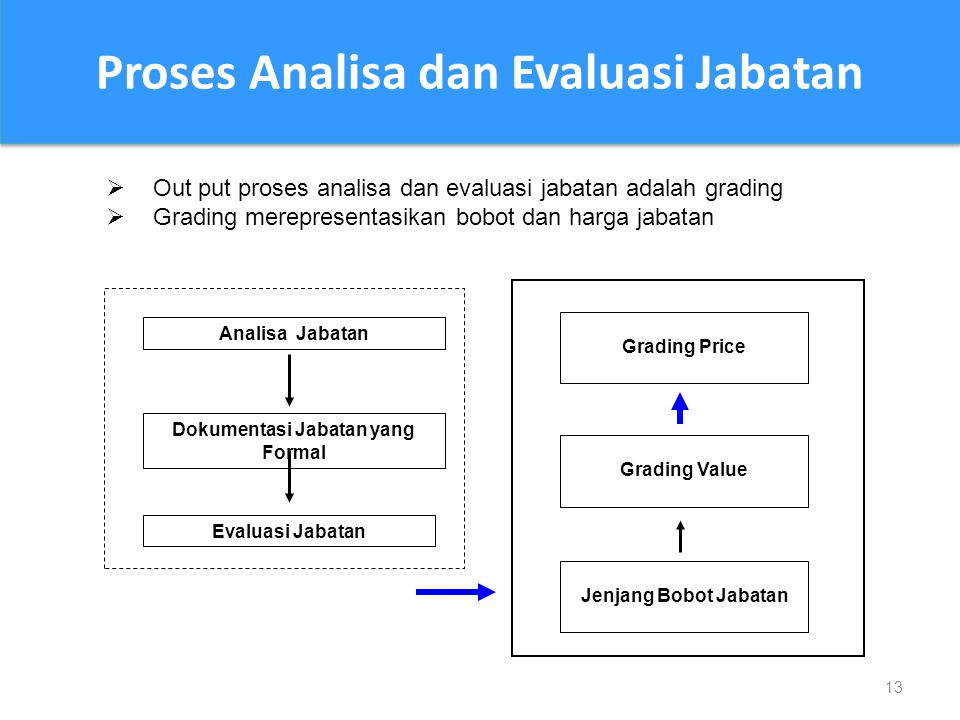 Proses Analisa dan Evaluasi Jabatan