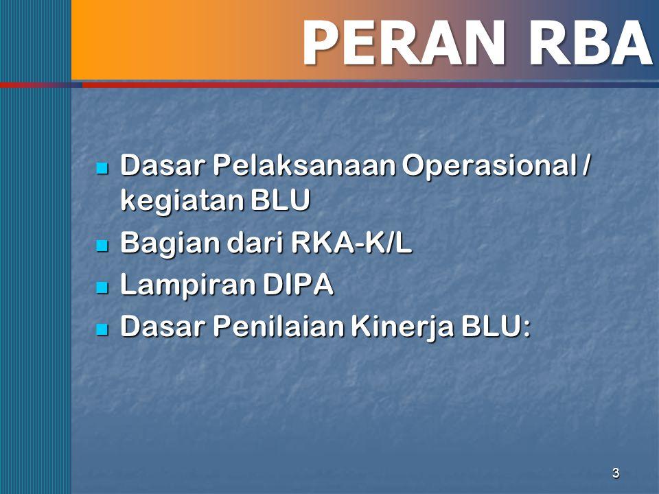 PERAN RBA Dasar Pelaksanaan Operasional / kegiatan BLU