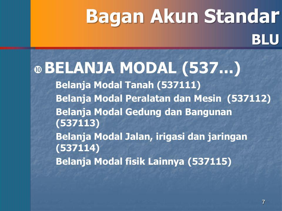 Bagan Akun Standar BELANJA MODAL (537...) BLU