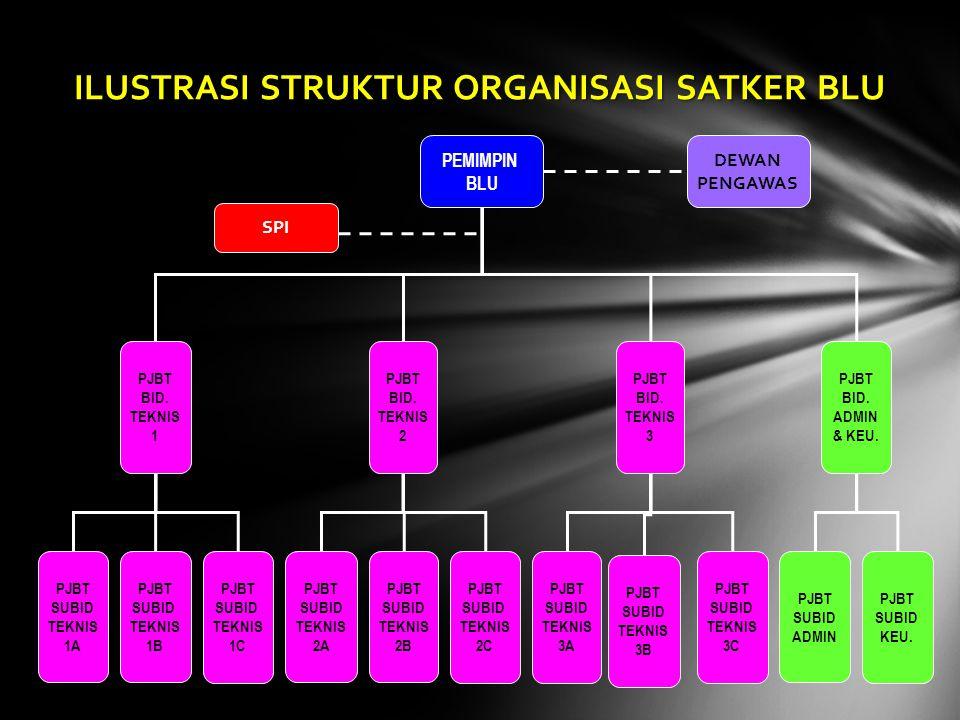 ILUSTRASI STRUKTUR ORGANISASI SATKER BLU