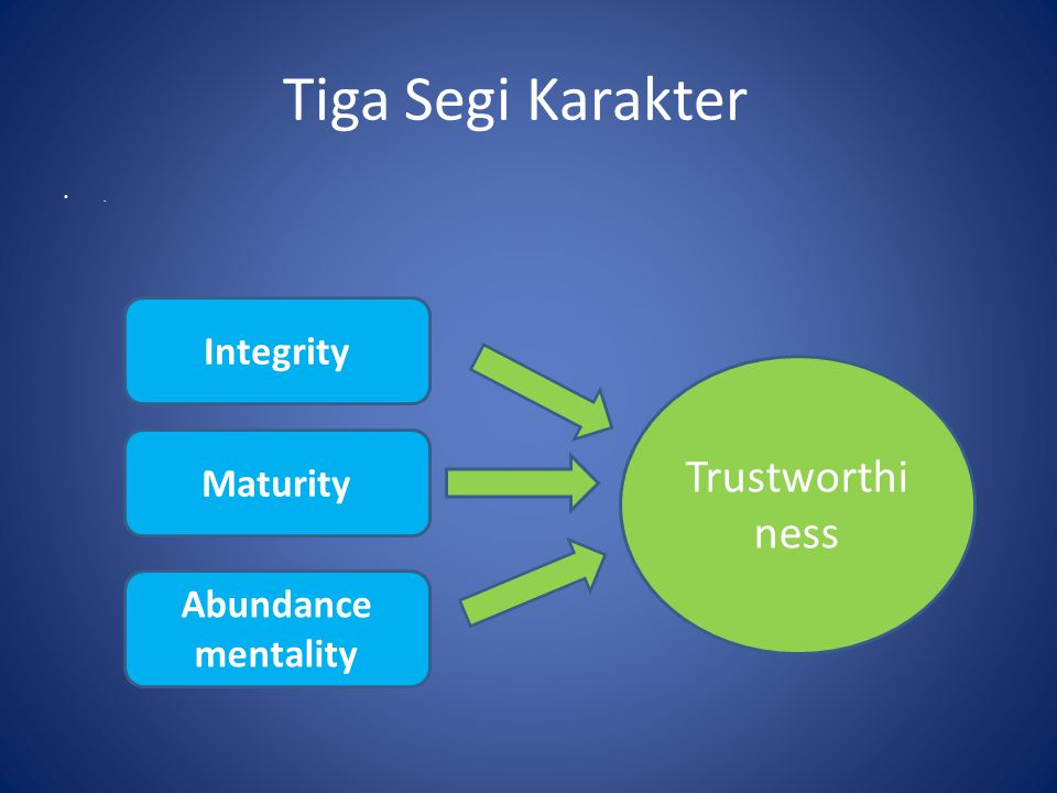 Tiga Segi Karakter Trustworthi ness Integrity Maturity