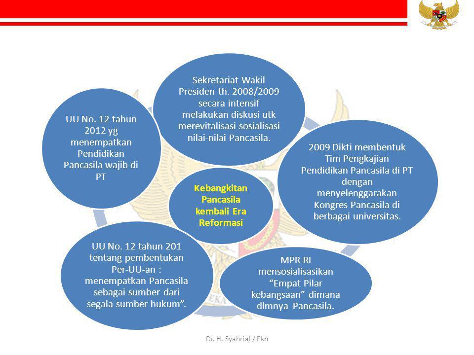 Kebangkitan Pancasila kembali Era Reformasi