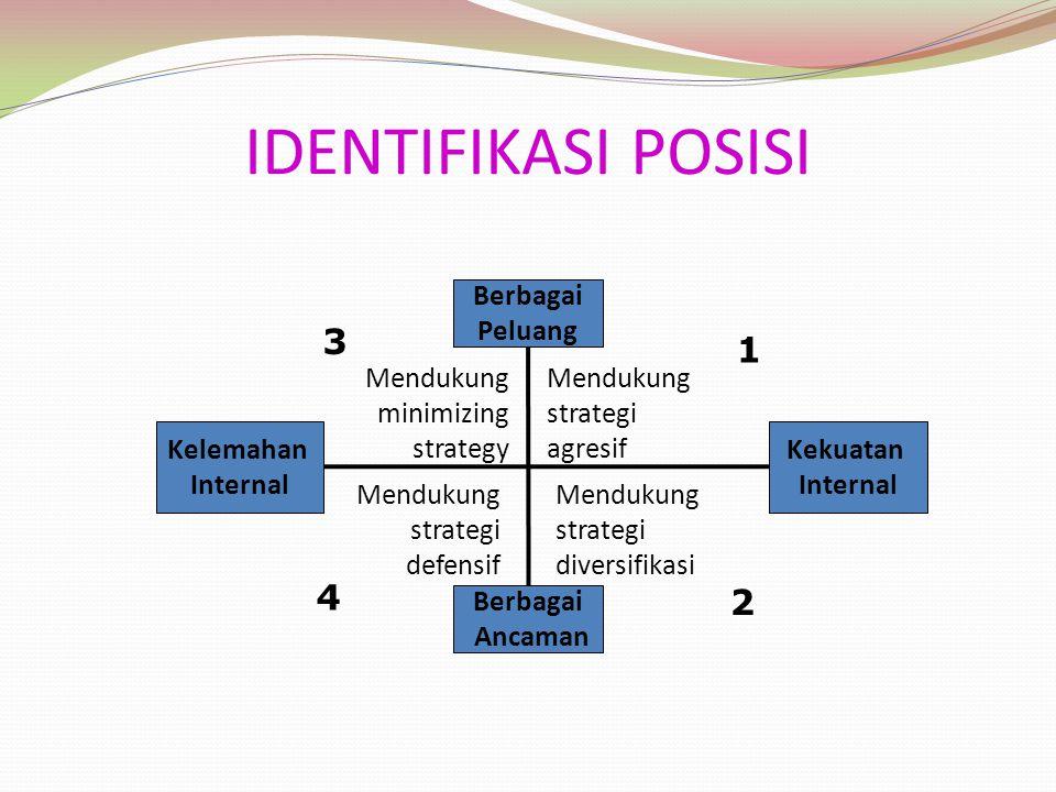 IDENTIFIKASI POSISI 3 1 4 2 Berbagai Peluang