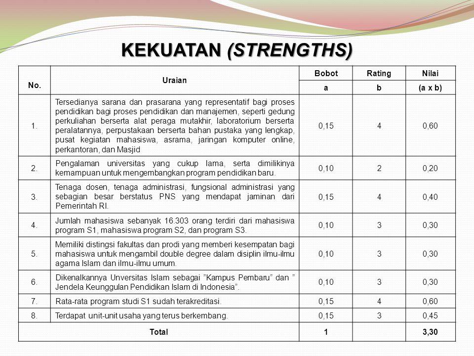 KEKUATAN (STRENGTHS) No. Uraian Bobot Rating Nilai a b (a x b) 1.