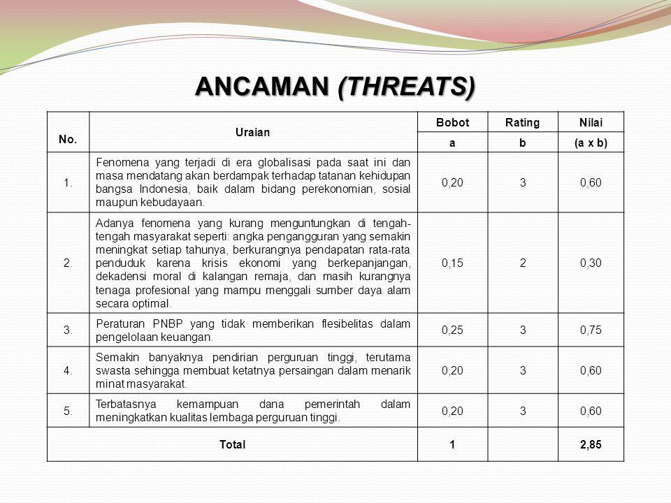 ANCAMAN (THREATS) No. Uraian Bobot Rating Nilai a b (a x b) 1.