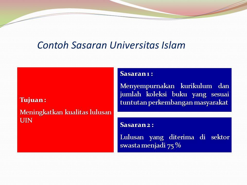 Contoh Sasaran Universitas Islam