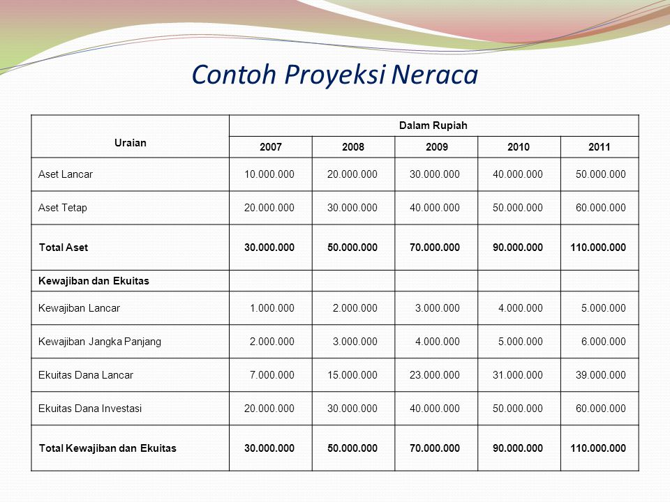 Contoh Proyeksi Neraca