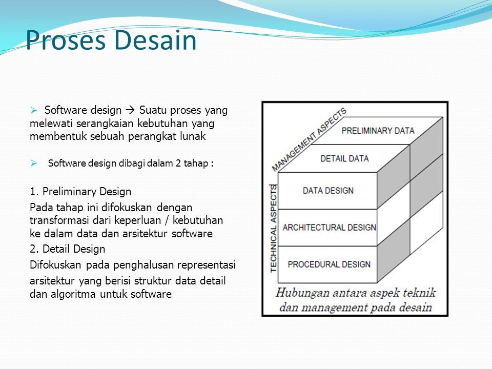Proses Desain Software design  Suatu proses yang