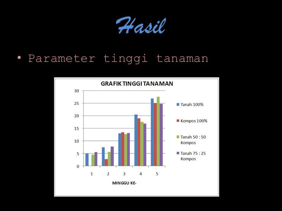 Hasil Parameter tinggi tanaman