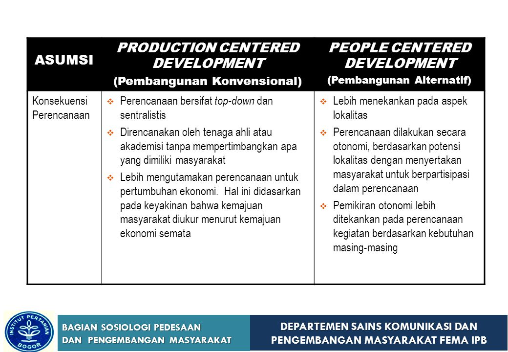 ASUMSI PRODUCTION CENTERED DEVELOPMENT PEOPLE CENTERED DEVELOPMENT