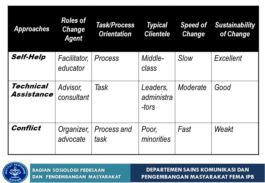 Task/Process Orientation Sustainability of Change