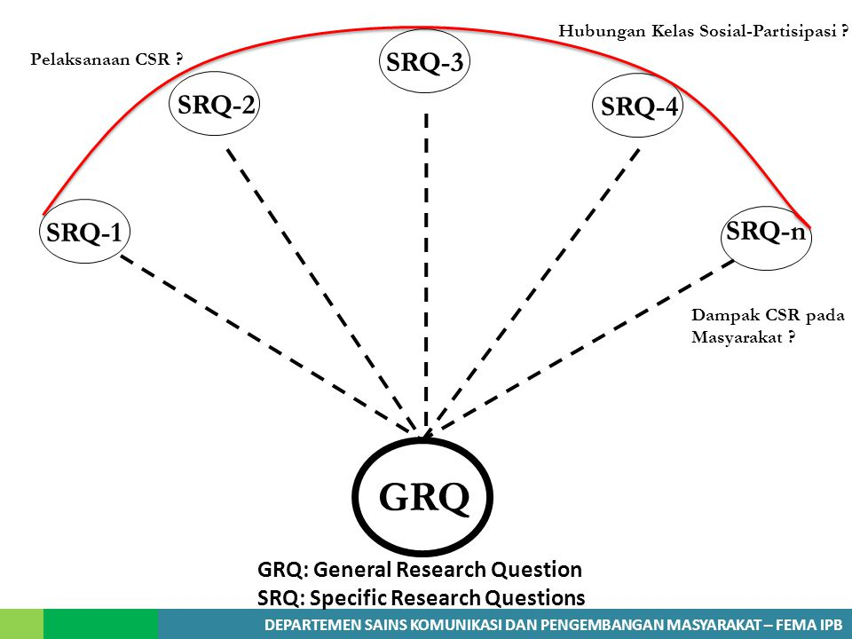 GRQ SRQ-3 SRQ-2 SRQ-4 SRQ-1 SRQ-n GRQ: General Research Question