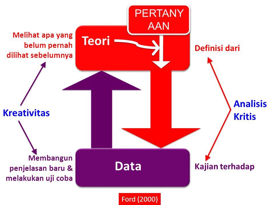 Teori Data PERTANYAAN Analisis Kritis Kreativitas Definisi dari