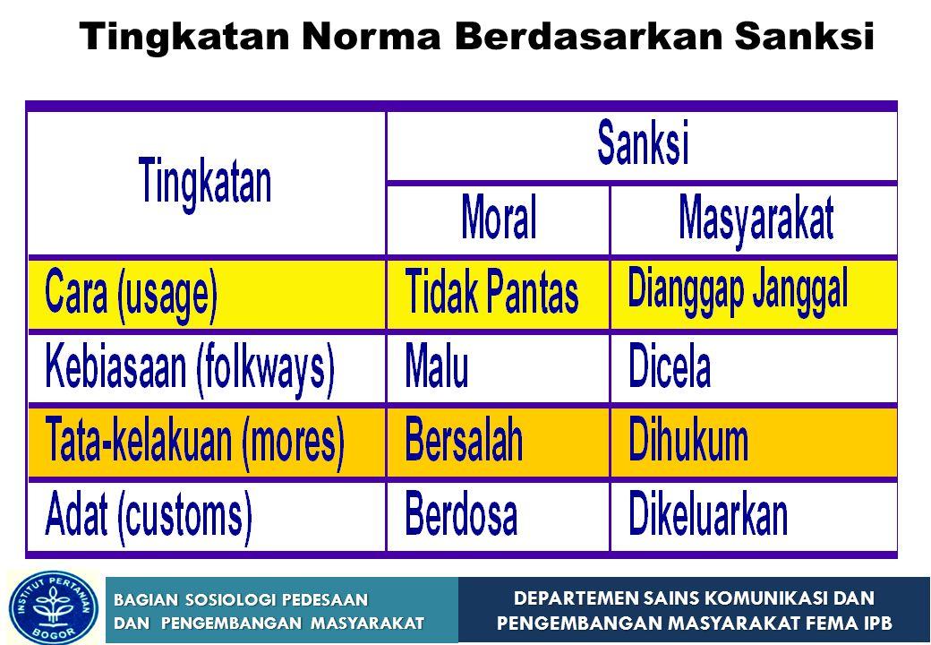 Tingkatan Norma Berdasarkan Sanksi