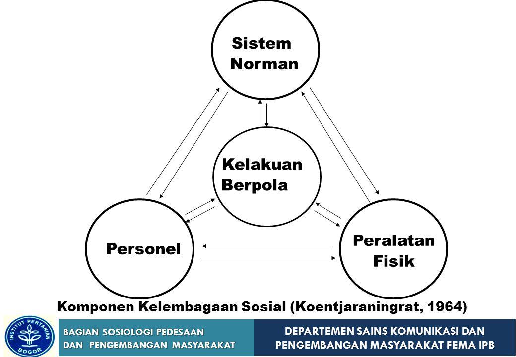Sistem Norman Kelakuan Peralatan Fisik