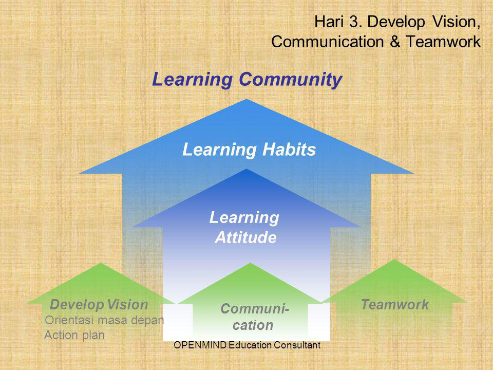 Hari 3. Develop Vision, Communication & Teamwork