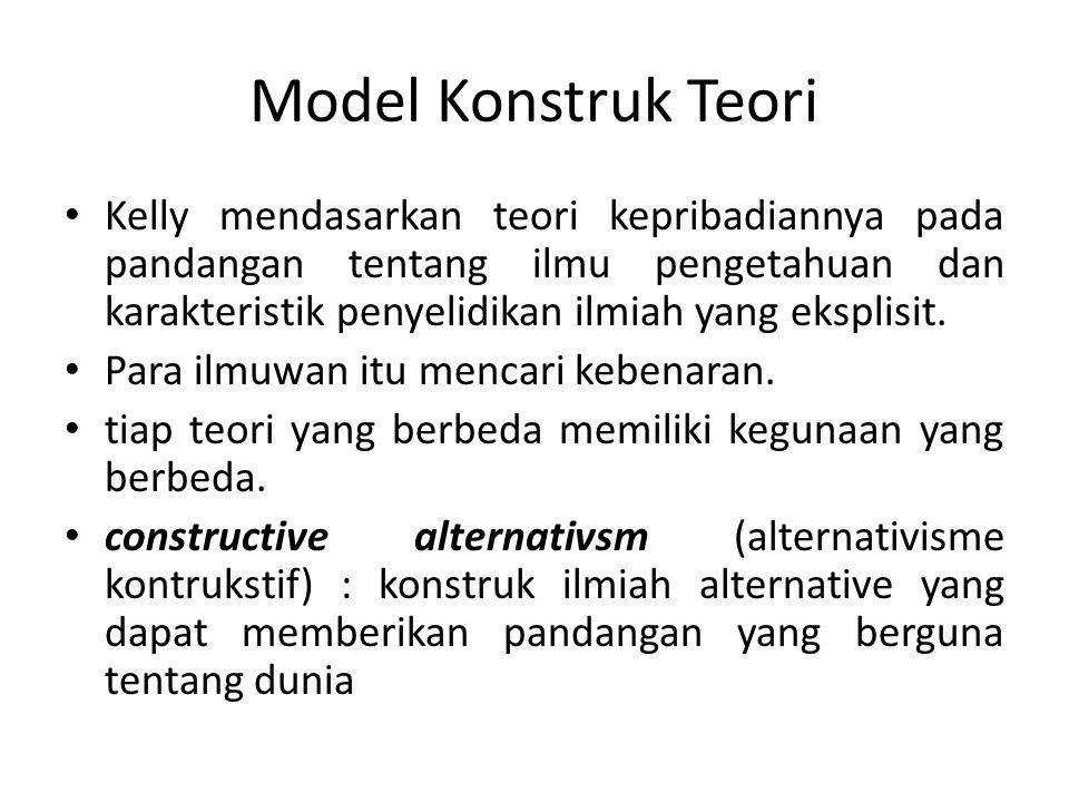 Model Konstruk Teori
