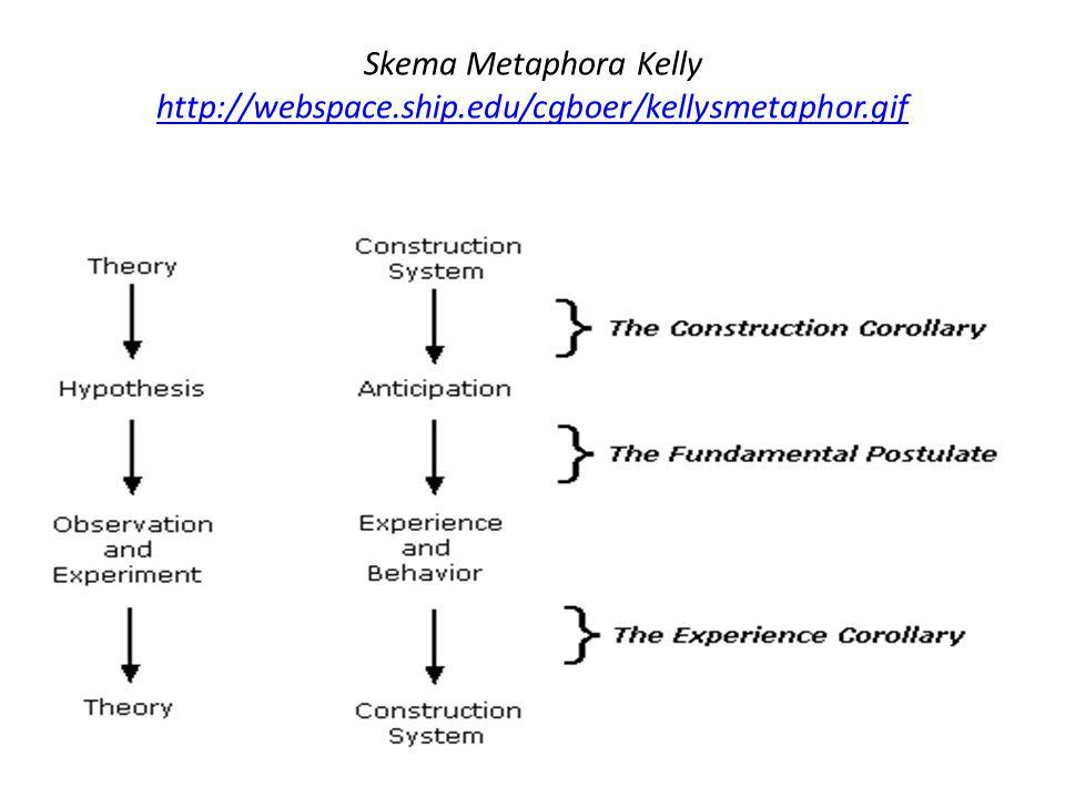 Skema Metaphora Kelly http://webspace. ship. edu/cgboer/kellysmetaphor