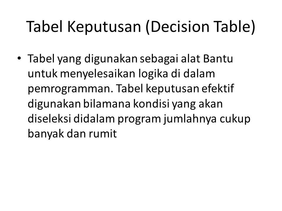 Tabel Keputusan (Decision Table)