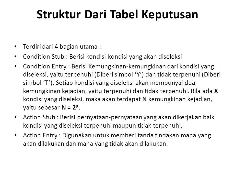 Struktur Dari Tabel Keputusan