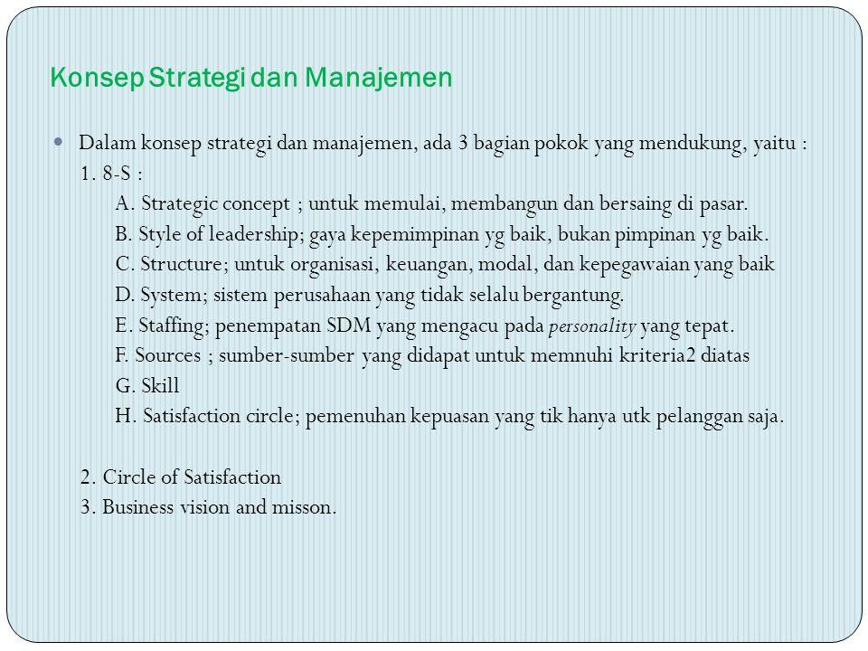 Konsep Strategi dan Manajemen