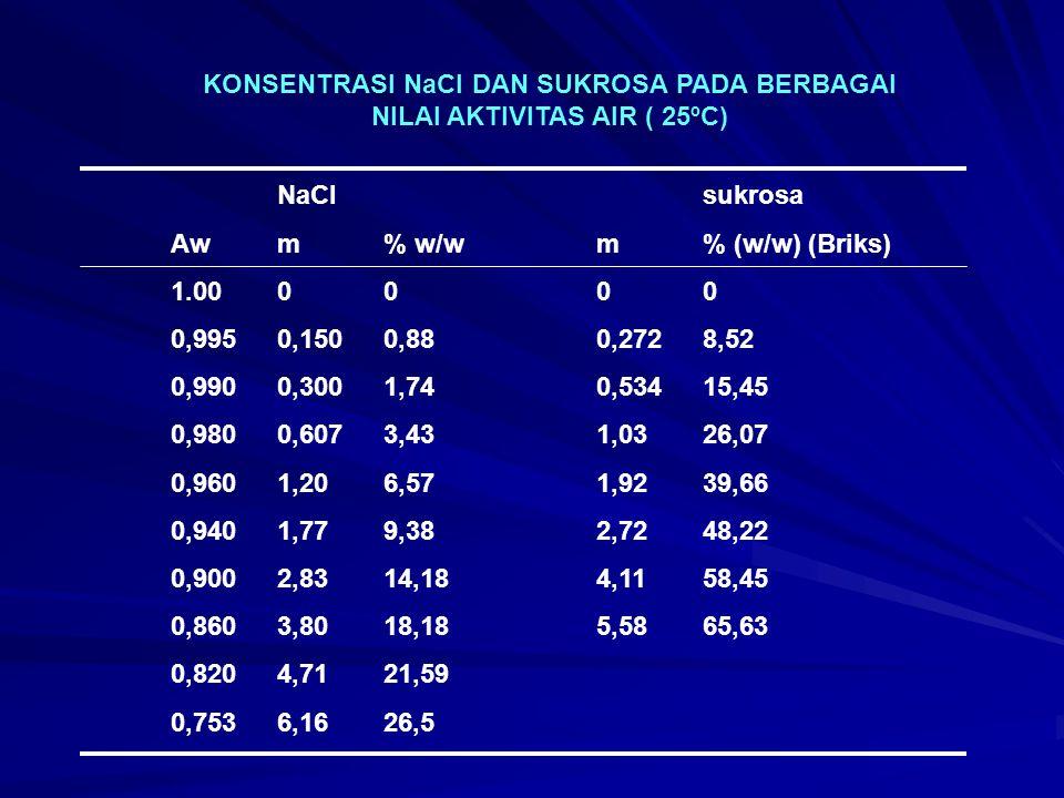 KONSENTRASI NaCl DAN SUKROSA PADA BERBAGAI NILAI AKTIVITAS AIR ( 25ºC)