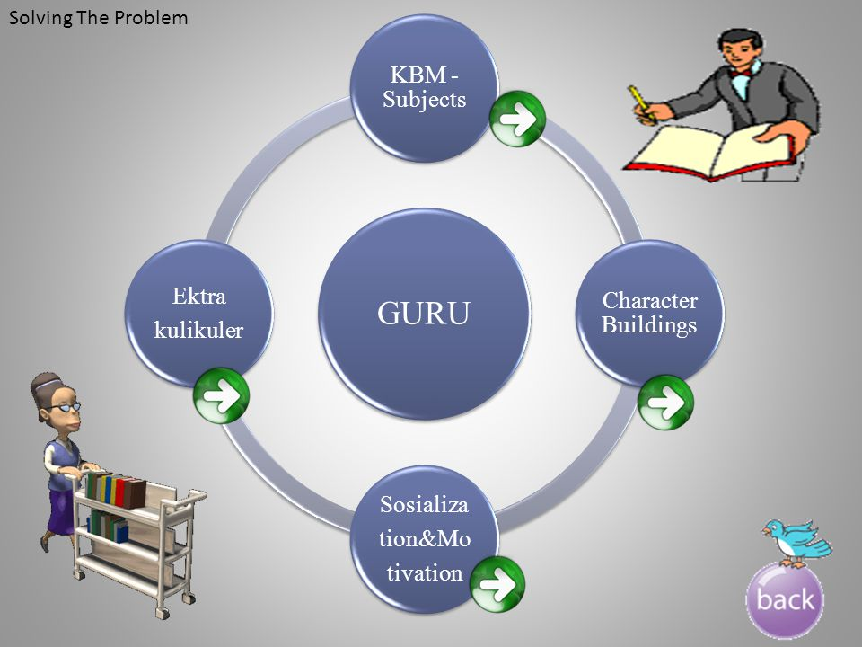 GURU Sosializa Character Buildings Ektra KBM - Subjects kulikuler