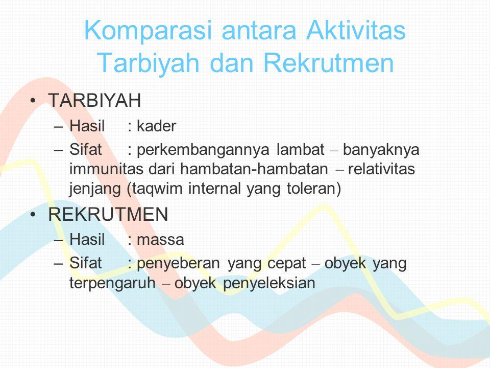 Komparasi antara Aktivitas Tarbiyah dan Rekrutmen