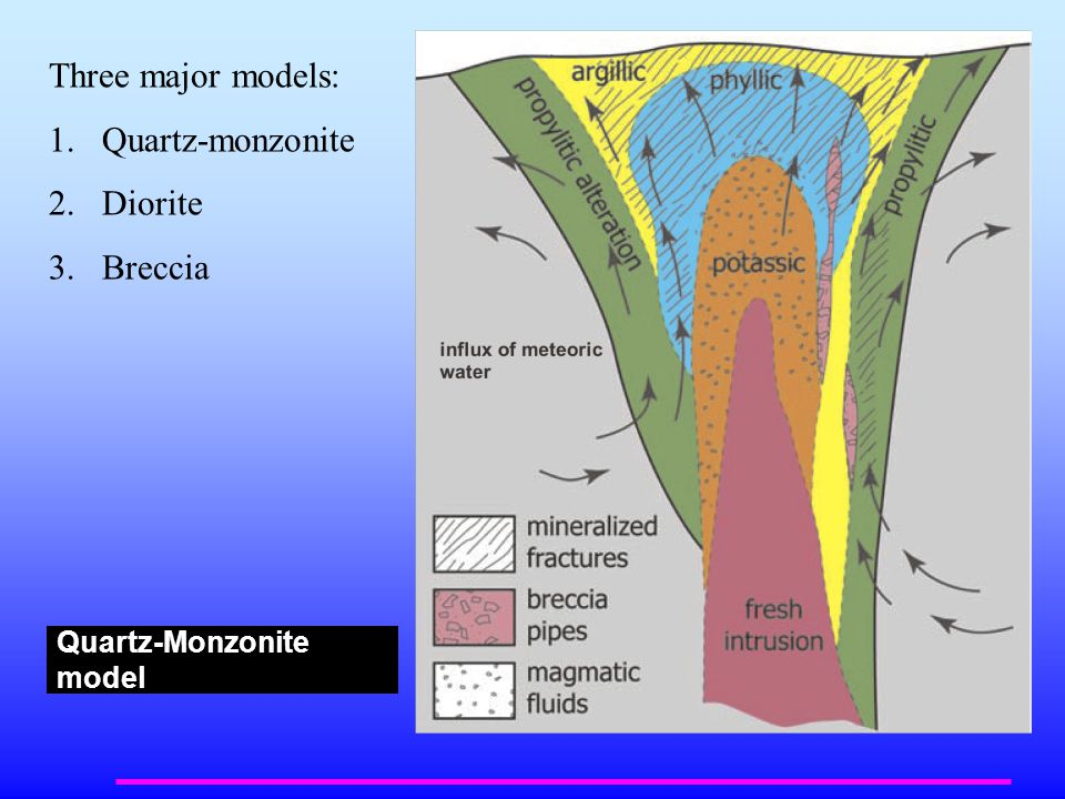 Quartz-Monzonite model