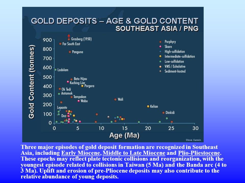 Three major episodes of gold deposit formation are recognized in Southeast Asia, including Early Miocene, Middle to Late Miocene and Plio-Pliestocene.