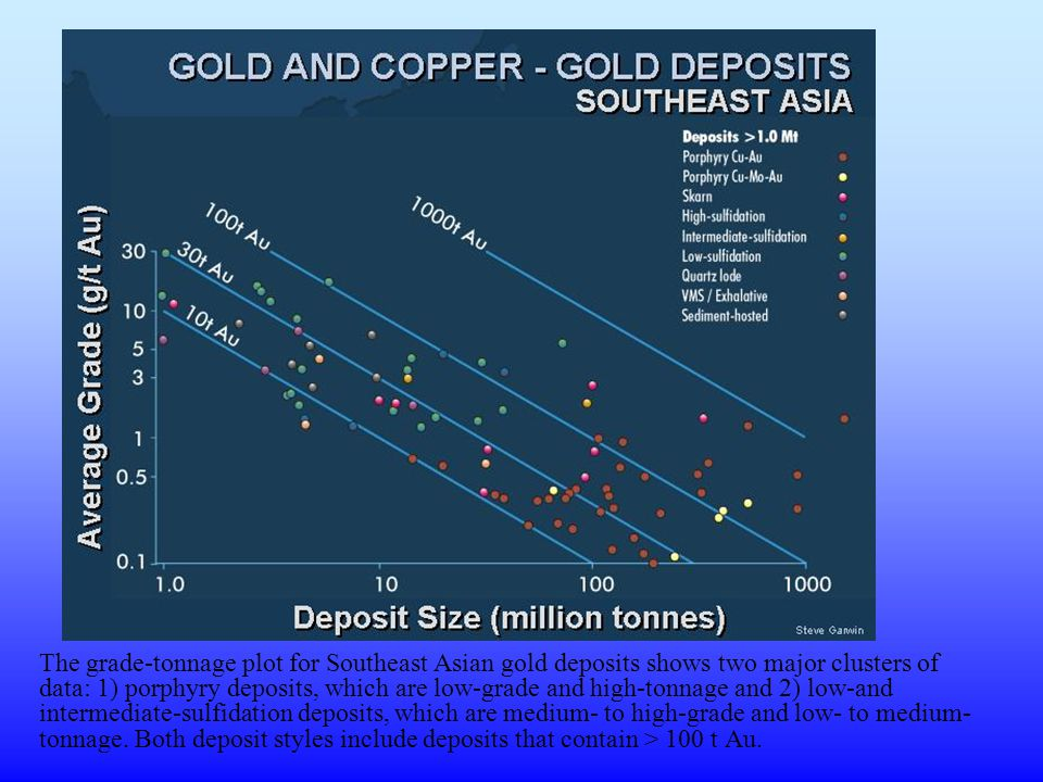 The grade-tonnage plot for Southeast Asian gold deposits shows two major clusters of data: 1) porphyry deposits, which are low-grade and high-tonnage and 2) low-and intermediate-sulfidation deposits, which are medium- to high-grade and low- to medium-tonnage.